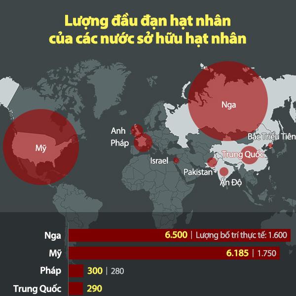Lượng đầu đạn hạt nhân của các nước sở hữu hạt nhân