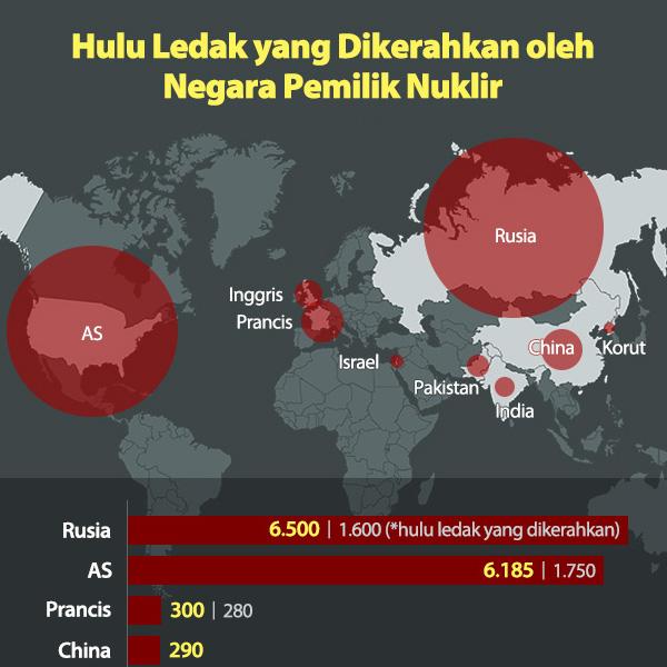 Hulu Ledak yang Dikerahkan oleh Negara Pemilik Nuklir