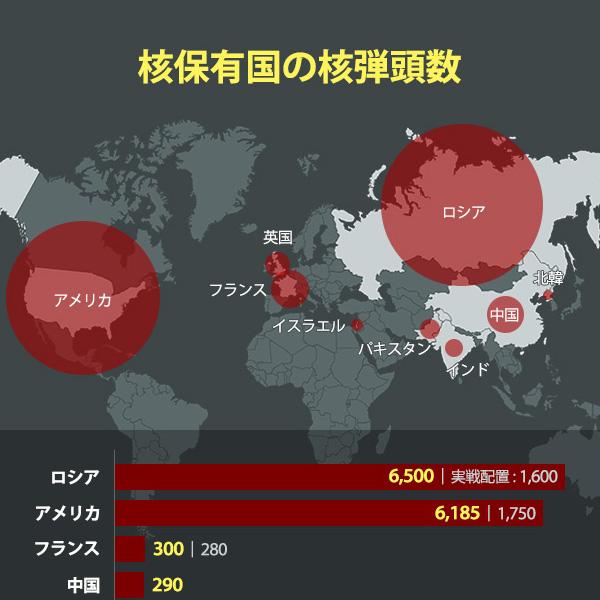 核保有国の核弾頭数