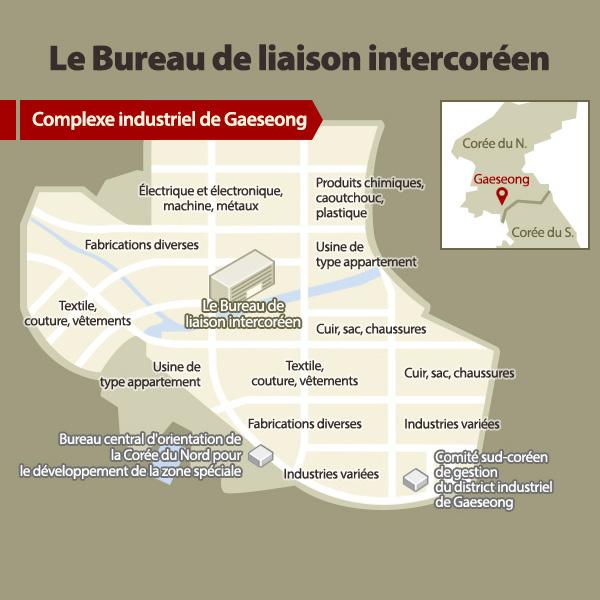 Le Bureau de liaison intercoréen