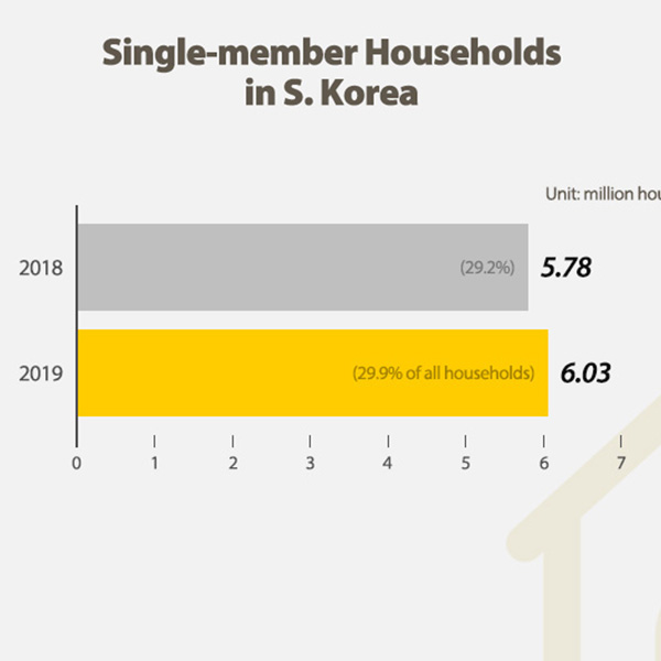 Single-member Households in S. Korea