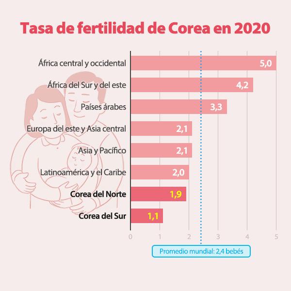 Tasa de fertilidad de Corea en 2020