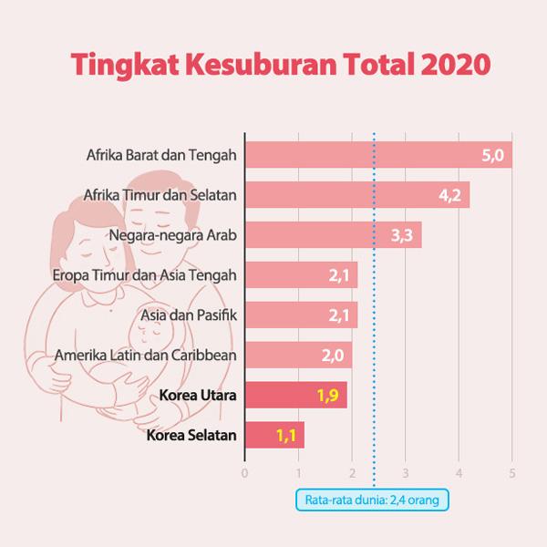 Tingkat Kesuburan Total 2020