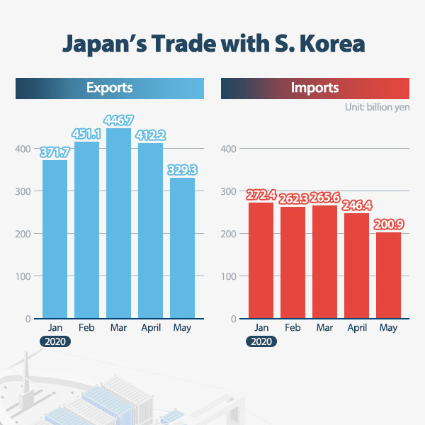 Japan's Trade with S. Korea