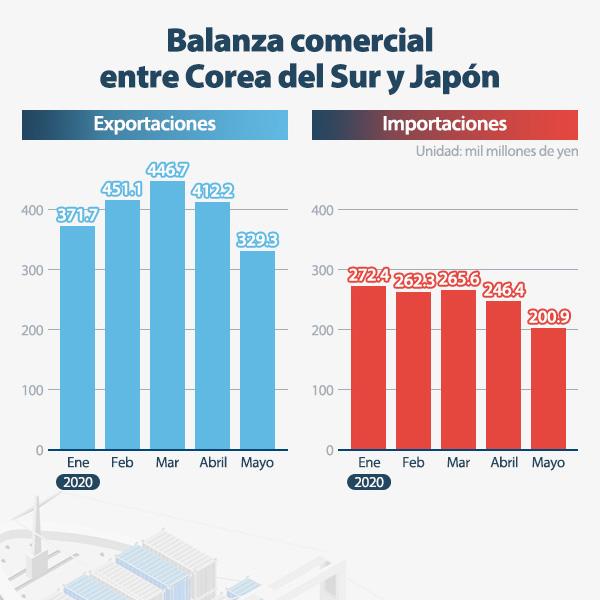Balanza comercial entre Corea del Sur y Japón