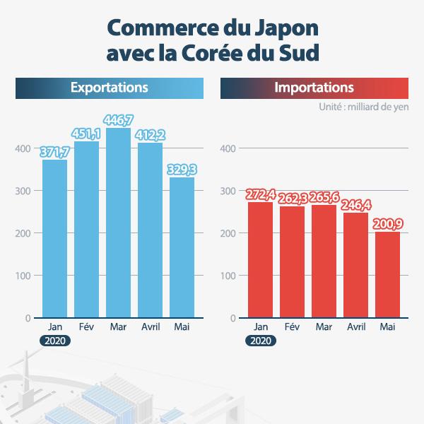 Commerce du Japon avec la Corée du Sud