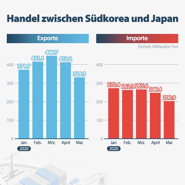 Handel zwischen Südkorea und Japan