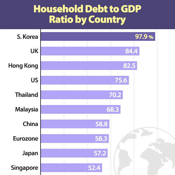 Household Debt to GDP Ratio by Country