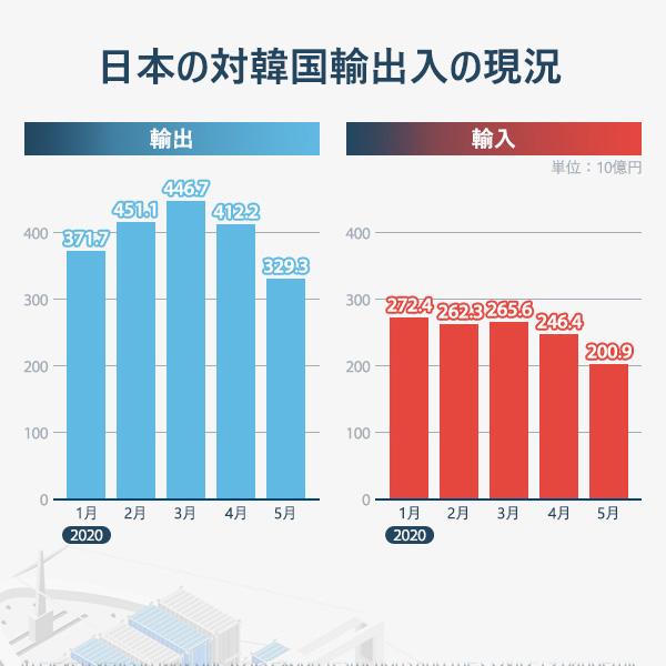 日本の対韓国輸出入の現況