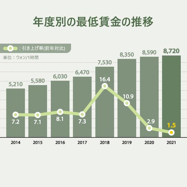 2021年の最低賃金は8,720ウォン