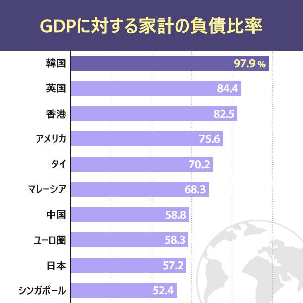 GDPに対する家計の負債比率