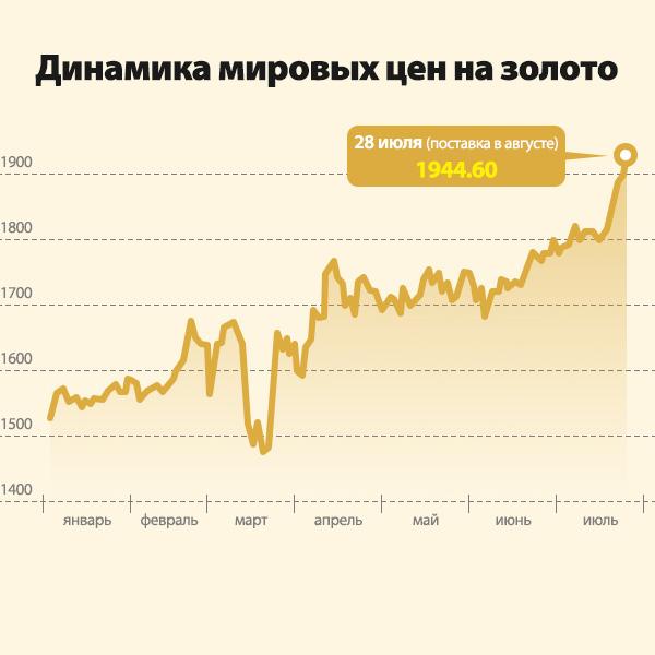 Динамика мировых цен на золото