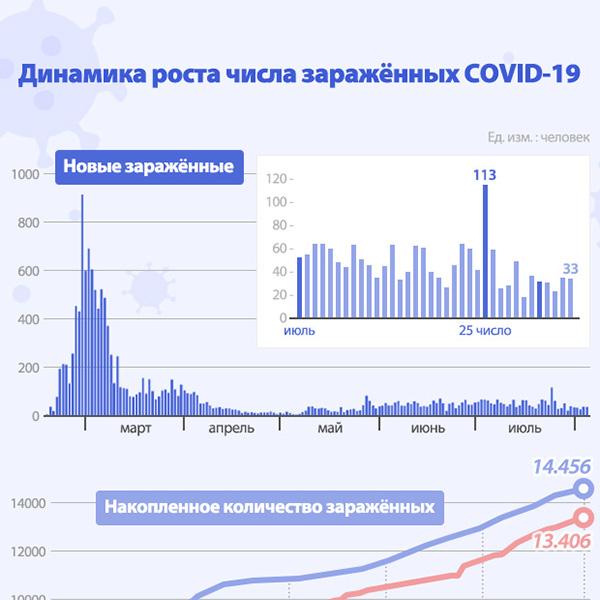 Динамика роста числа заражённых COVID-19