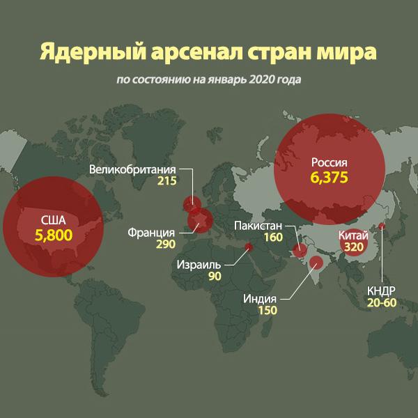 Ядерный арсенал стран мира