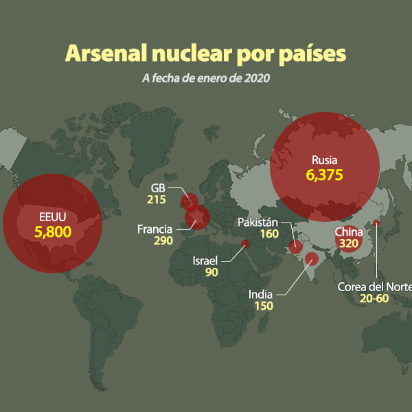 Arsenal nuclear por países