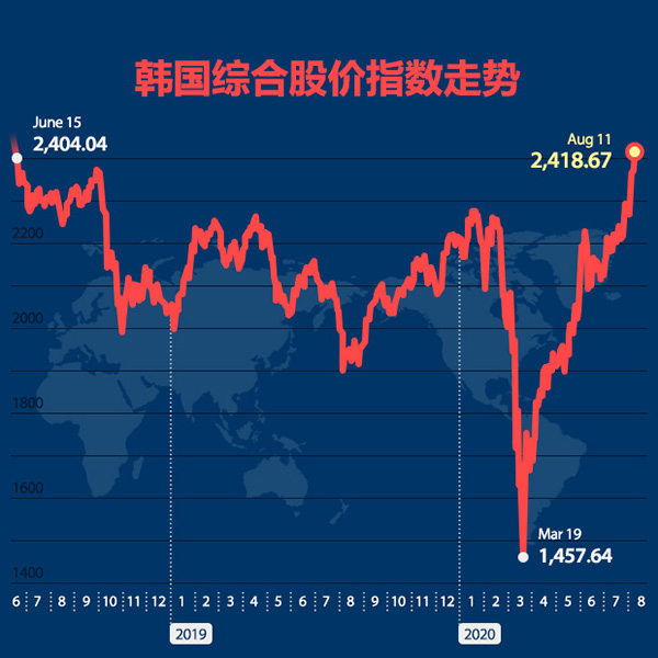 皇家赌场线上平台综合股价指数走势