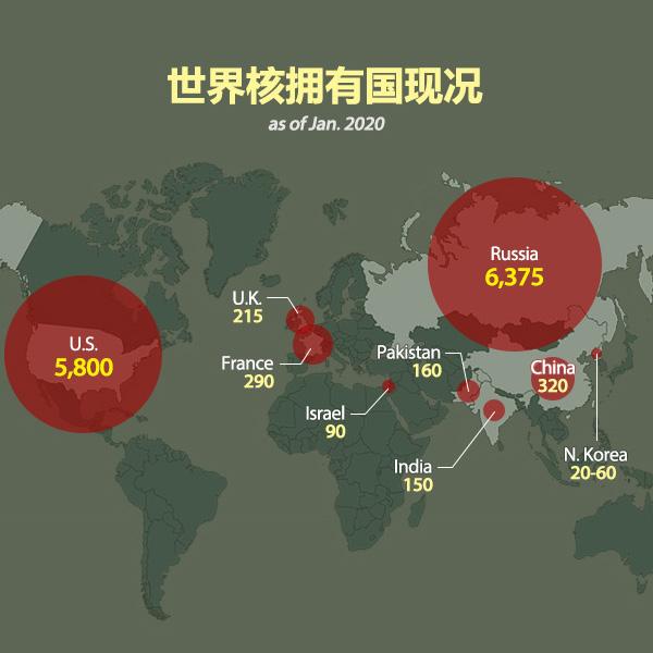 世界核拥有国现况