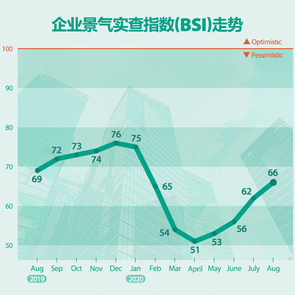 集团景气实查指数(BSI)走势
