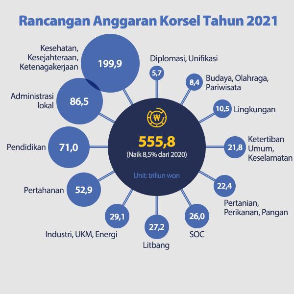 Rancangan Anggaran Korsel Tahun 2021