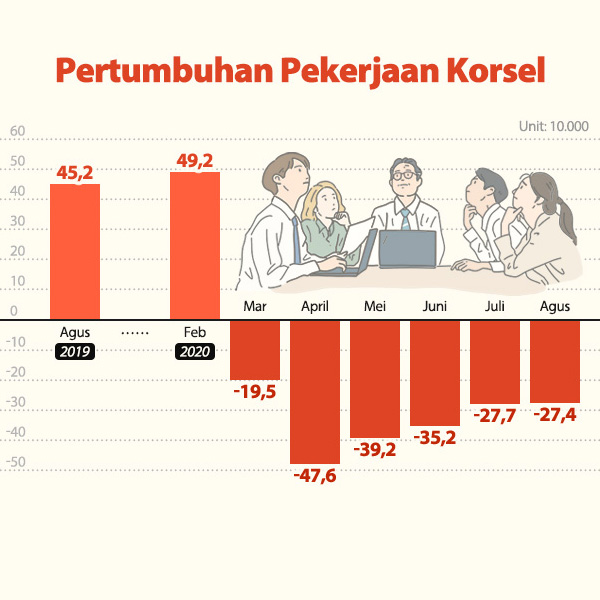 Pertumbuhan Pekerjaan Korsel