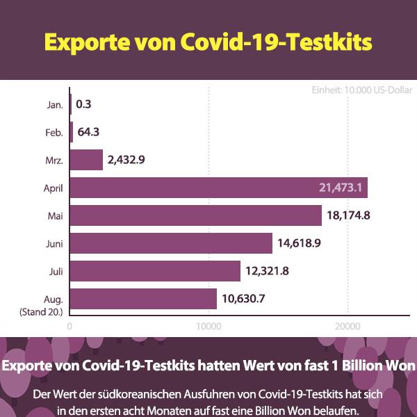 Exporte von Covid-19-Testkits