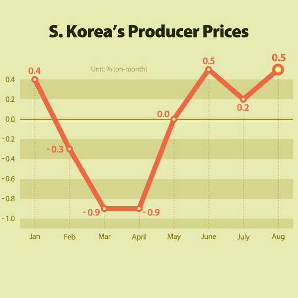 S. Korea's Producer Prices