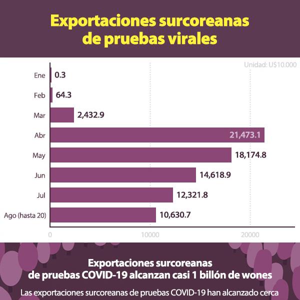 Exportaciones surcoreanas de pruebas virales