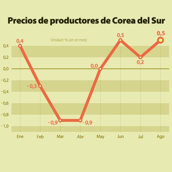 Precios de productores de Corea del Sur