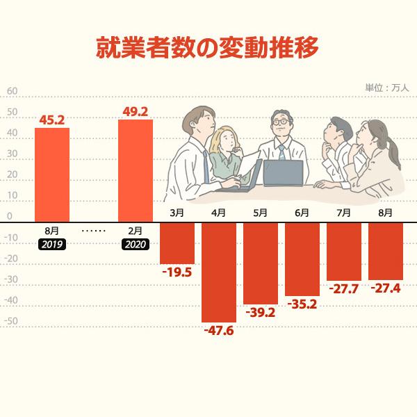 就業者数の変動推移