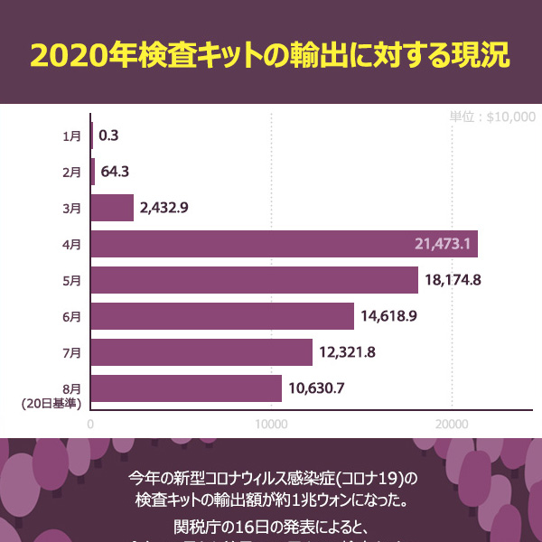 2020年検査キットの輸出に対する現況