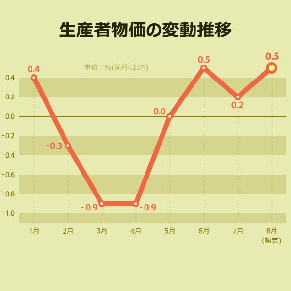 生産者物価の変動推移