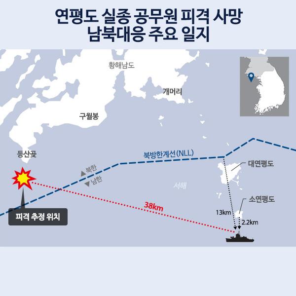 연평도 실종 공무원 피격 사망 남북대응 주요 일지