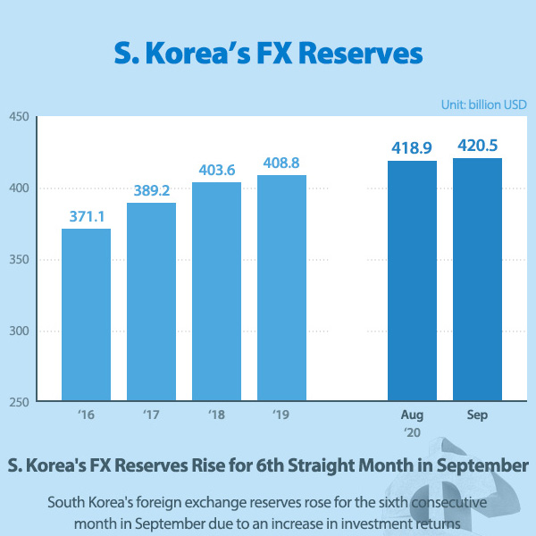 S. Korea's FX Reserves