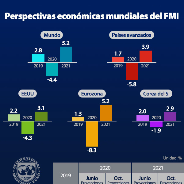 Perspectivas económicas mundiales del FMI