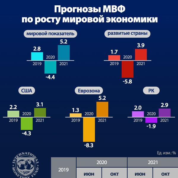 Прогнозы МВФ по росту мировой экономики