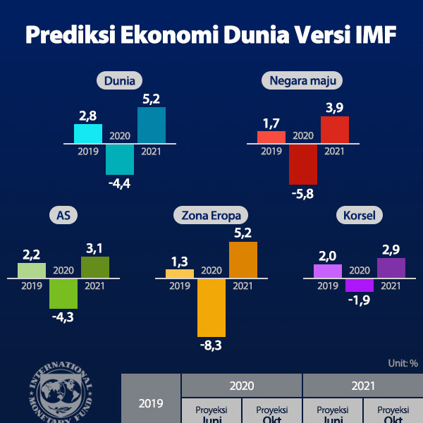 Prediksi Ekonomi Dunia Versi IMF