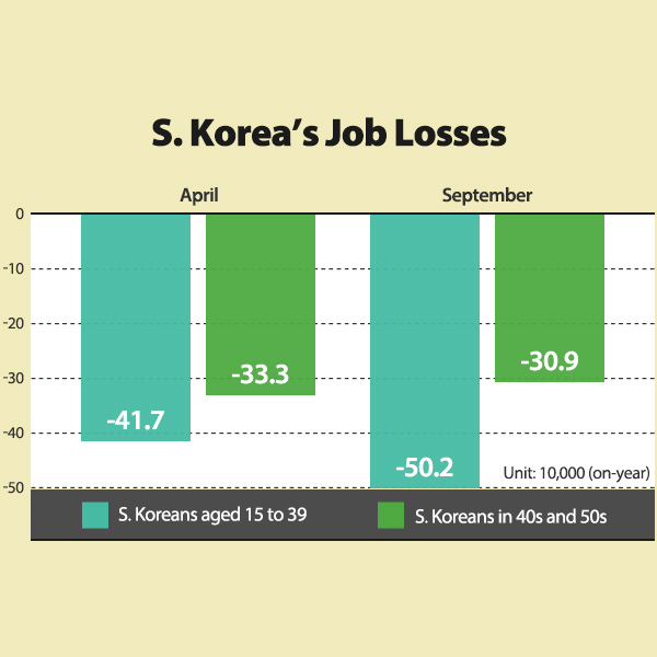 S. Korea's Job Losses