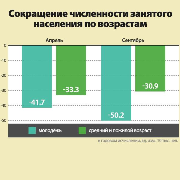 Сокращение численности занятого населения по возрастам
