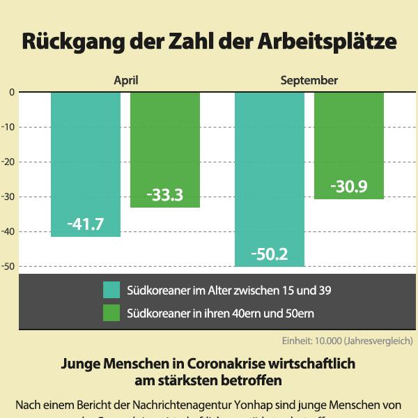 Rückgang der Zahl der Arbeitsplätze