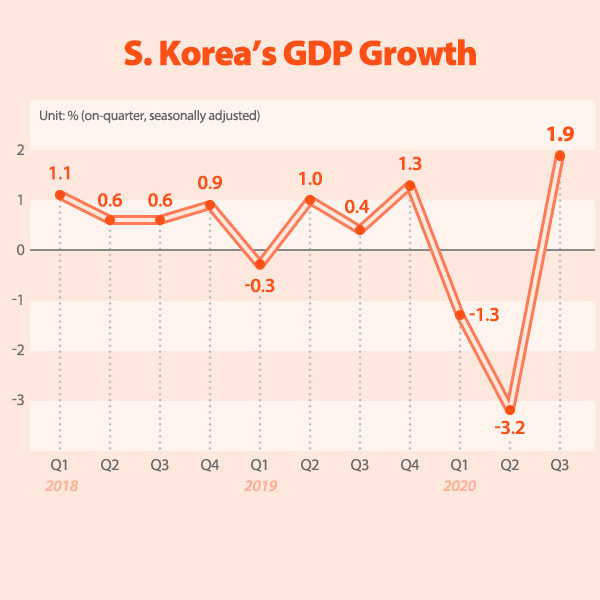 S. Korea's GDP Growth