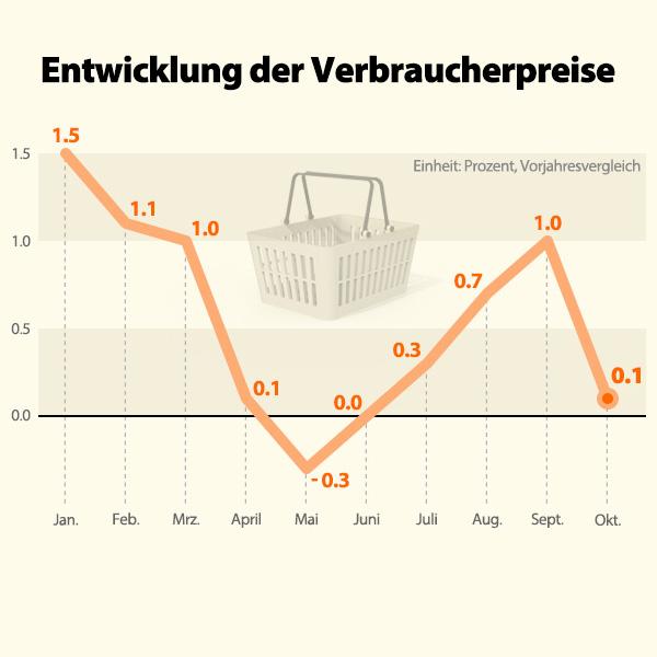 Entwicklung der Verbraucherpreise