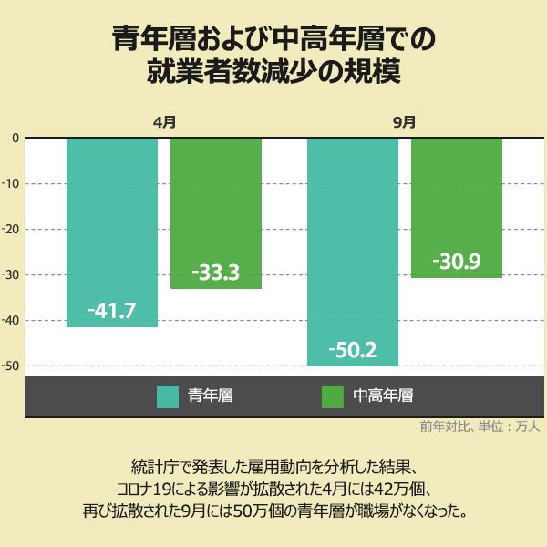 青年層および中高年層での就業者数減少の規模