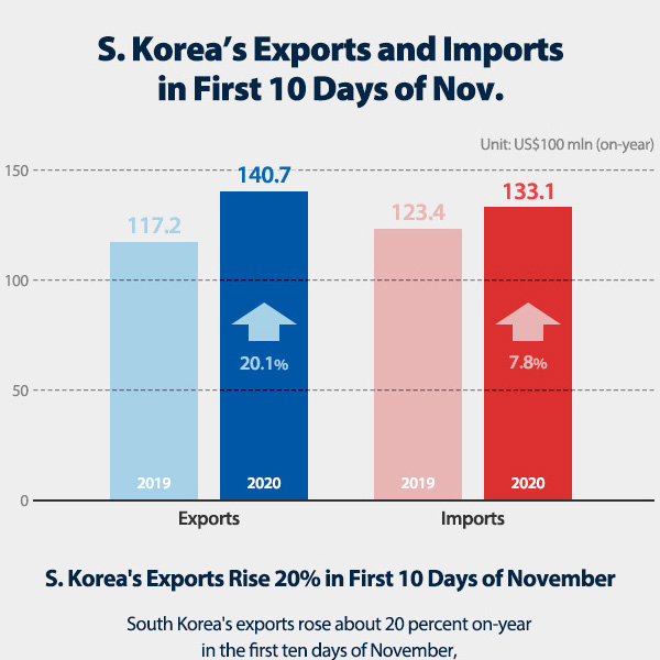 S. Korea's Exports and Imports in First 10 Days of Nov.
