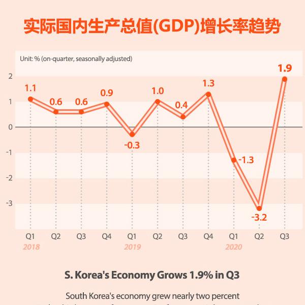 实际国内生产总值(GDP)增长率趋势