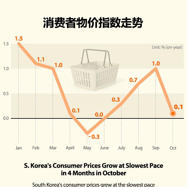消费者物价指数走势