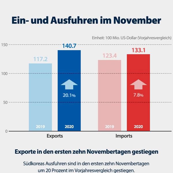 Ein- und Ausfuhren im November