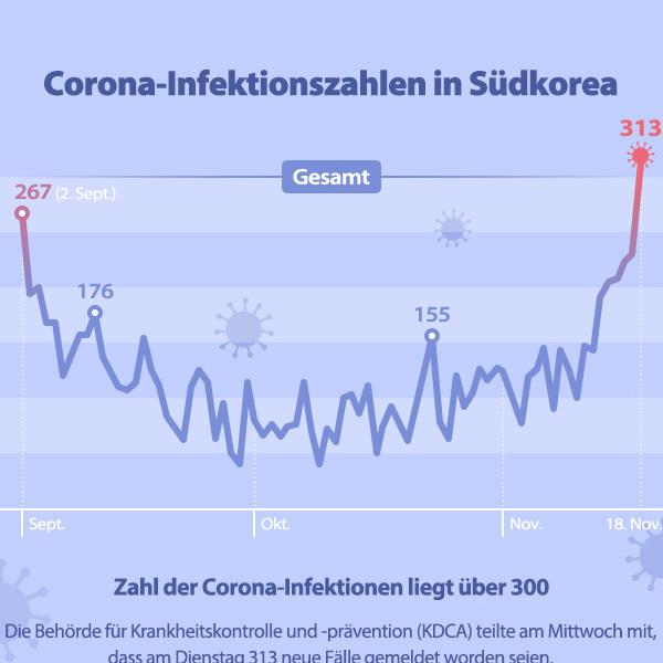 Corona-Infektionszahlen in Südkorea