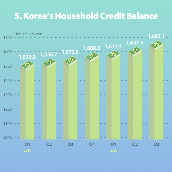 S. Korea's Household Credit Balance