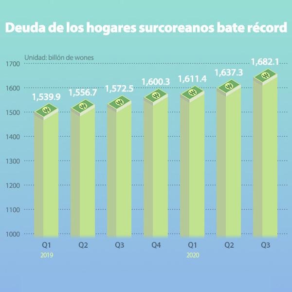 Deuda de los hogares surcoreanos bate récord