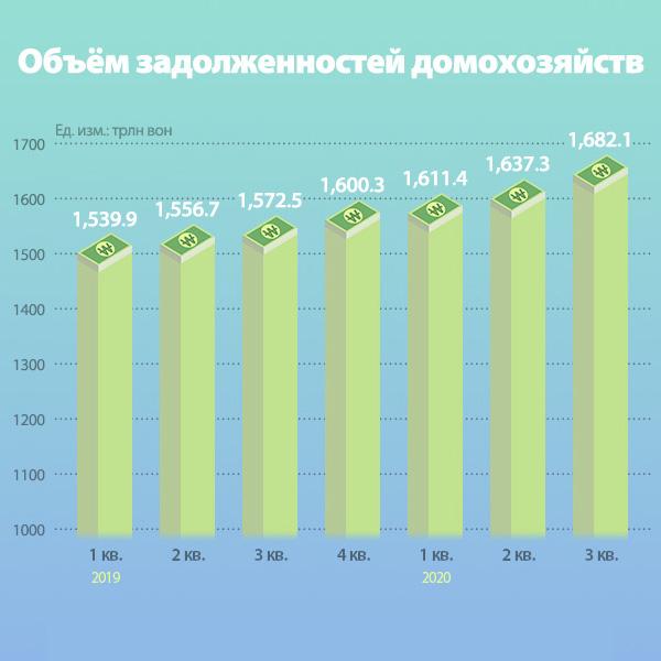 Объём задолженностей домохозяйств